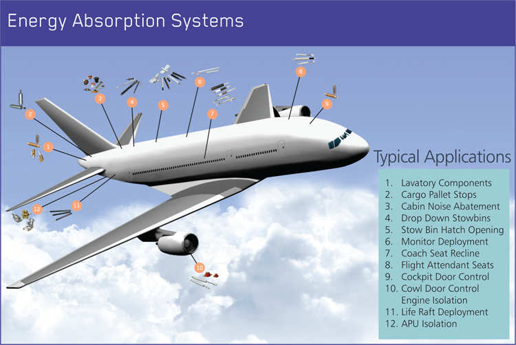 Components for Aircraft Fuel, Hydraulic, ECS and Water