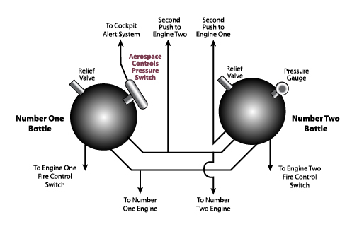diagram of pressure switch functionality - ITT Aerospace Controls